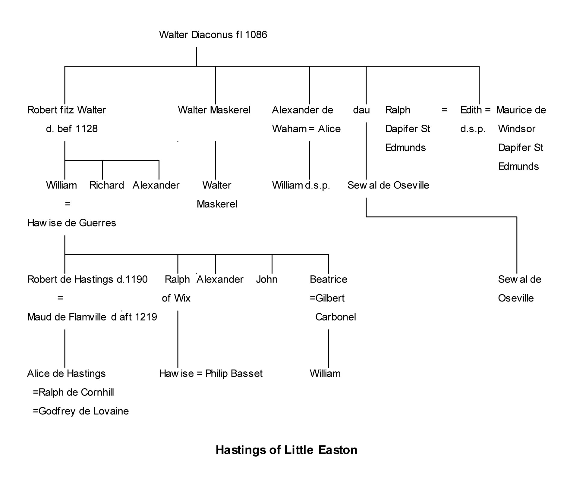 Pedigree of Hastings of Little Easton